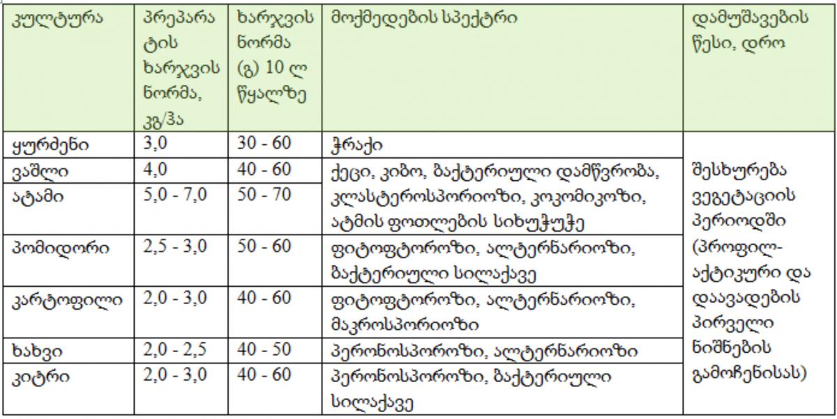 Gart table_ge